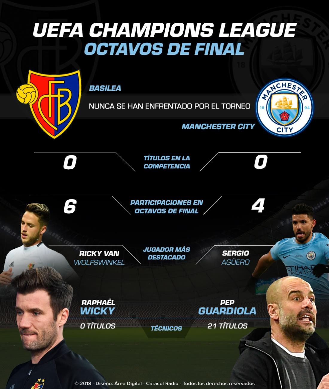 Basilea Vs. Manchester City: Basilea Vs. Manchester City, los de Guardiola asaltan Suiza