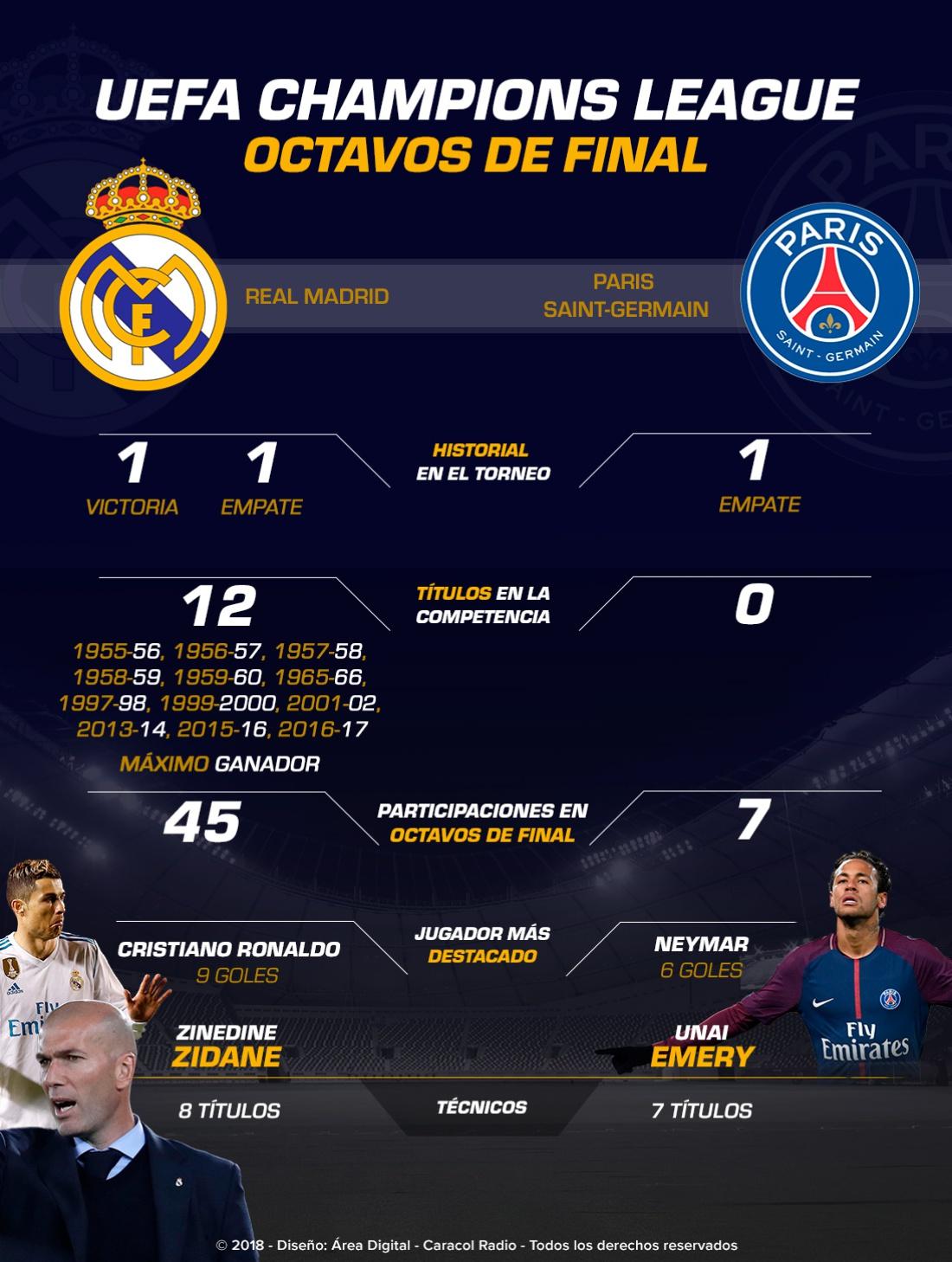 Real Madrid PSG Santiago Bernabéu: Real Madrid Vs. PSG, duelo de gigantes en el Bernabéu