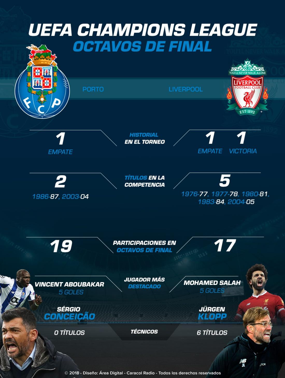 Porto Liverpool Liga de Campeones: Porto Vs. Liverpool, un duelo con pronóstico reservado