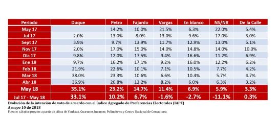 Elecciones Colombia 2018: Así marca el IAPE, resultado de cruzar todas las encuestas presidenciales