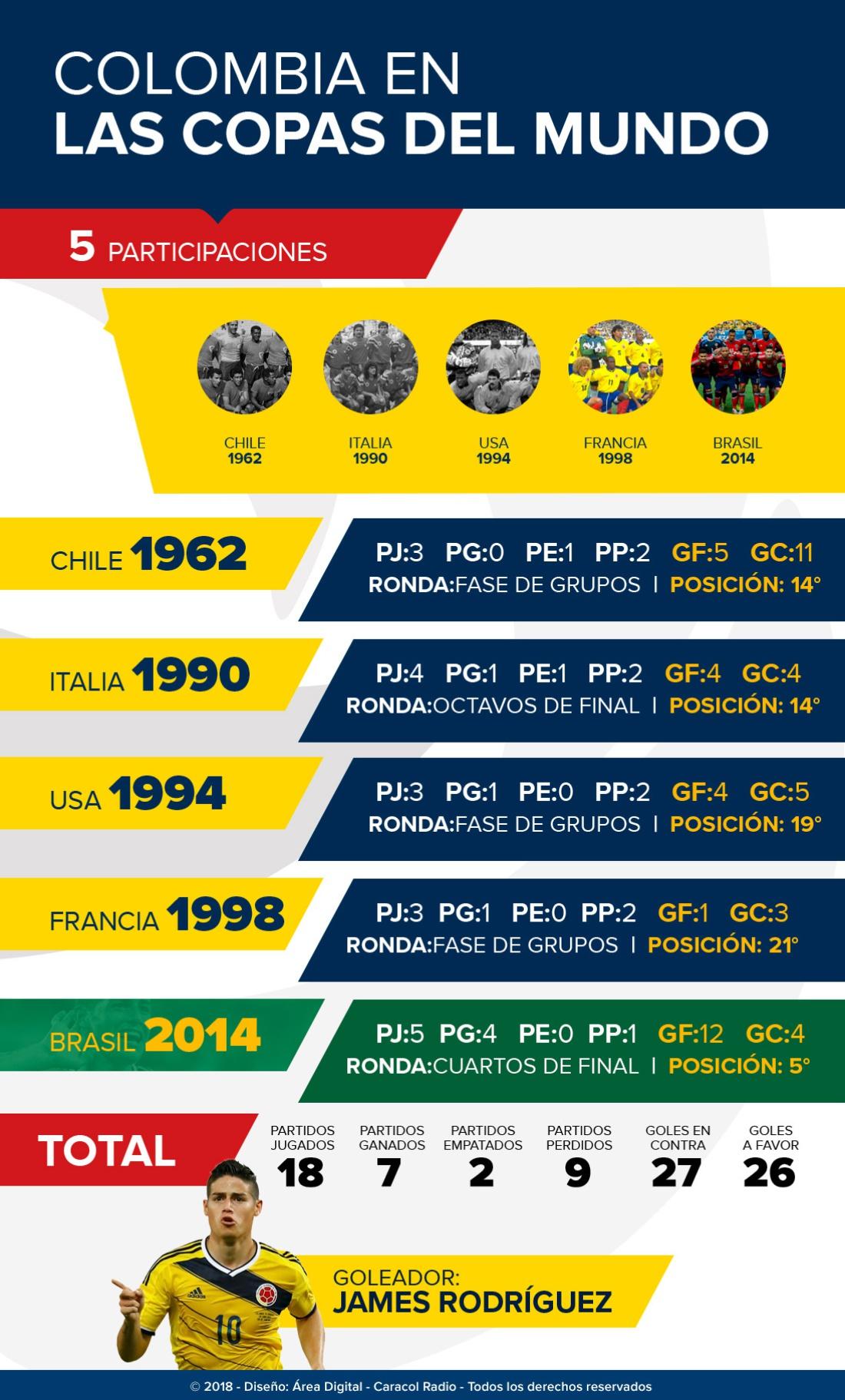 seleccion colombia historia en los mundiales: La historia de Colombia en los Mundiales a 100 días del debut con Japón
