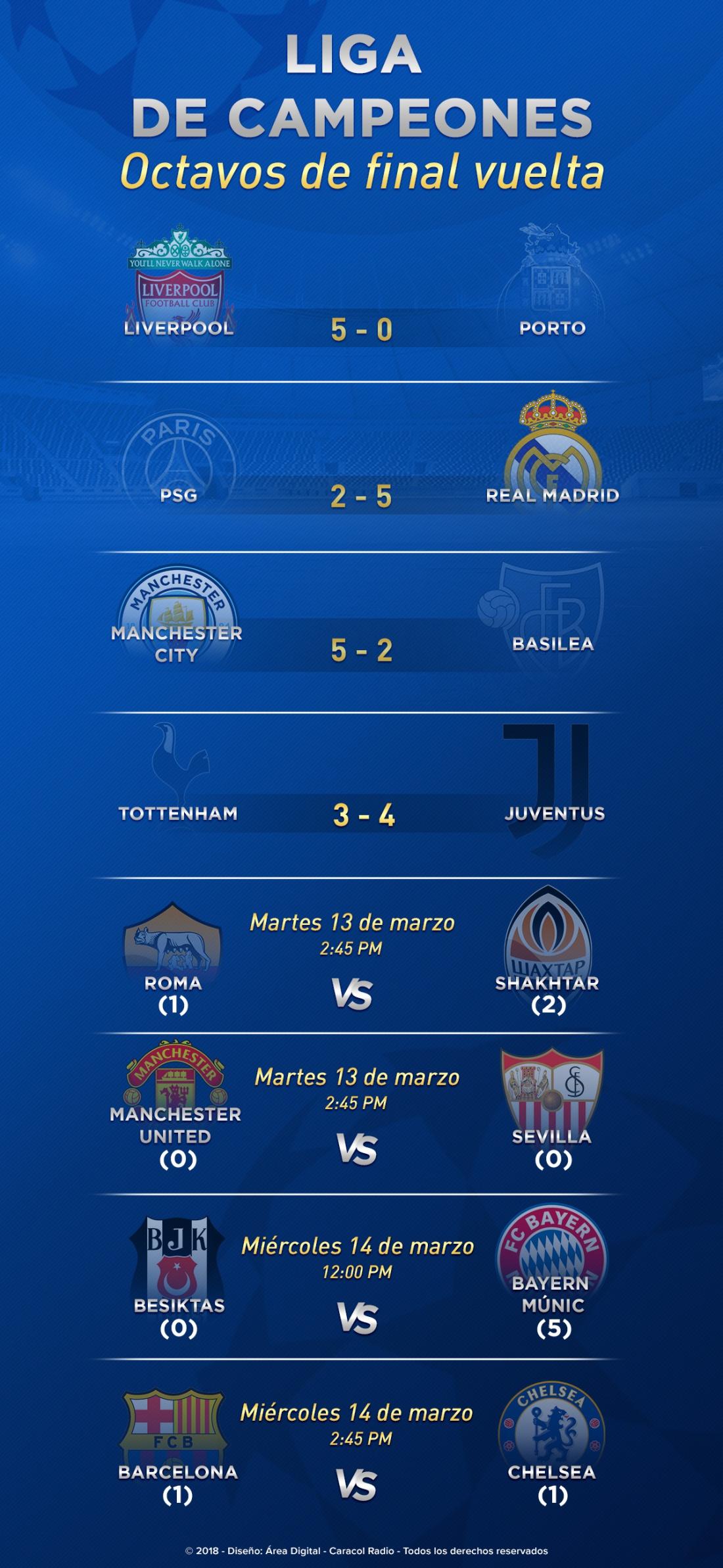 Octavos de final vuelta Liga de Campeones: Prográmese con los juegos de vuelta en los octavos de final de la Champions
