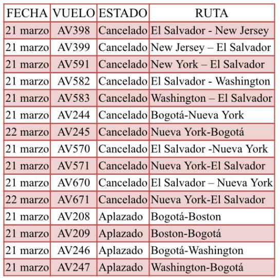 Invierno obliga a cancelación de vuelos de Avianca: Avianca cancela 11 vuelos y aplaza cuatro por tormenta en Estados Unidos