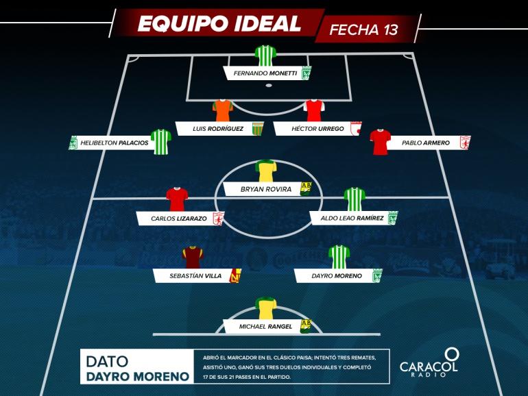 Equipo ideal fecha 13 Liga Águila: El equipo ideal de la fecha 13 de la Liga Águila