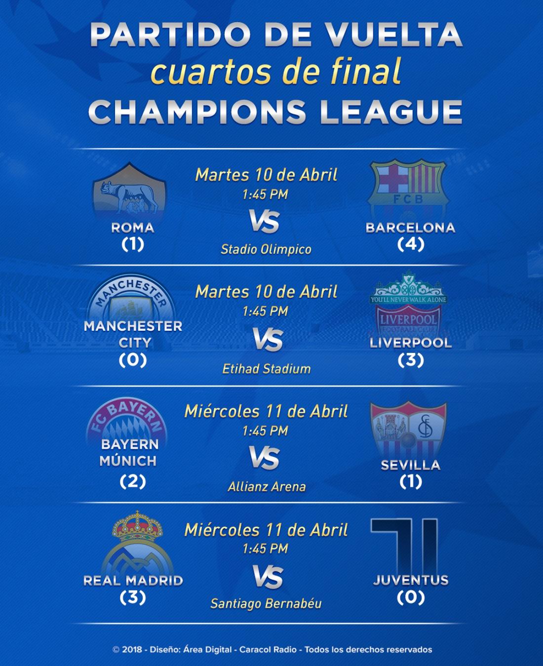 Cuartos de final Liga de Campeones: Prográmese con los juegos de vuelta de los cuartos de final de la Champions