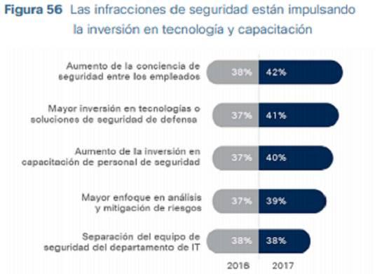 Ciberataques: Aumentan seguridad en empresas ante incremento de ataques informáticos