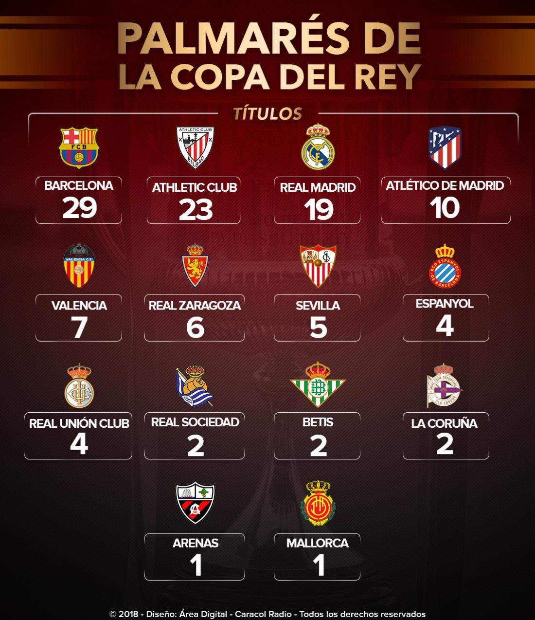 Sevilla Barcelona final Copa del Rey: Barcelona lidera el palmarés de la Copa del Rey