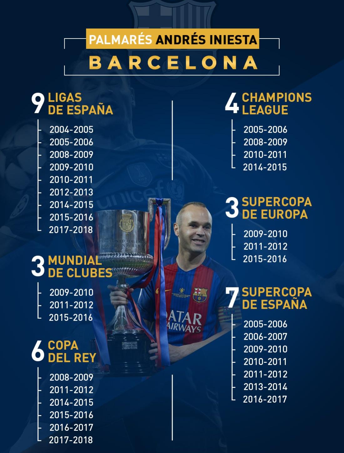 andres iniesta: Iniesta se despide de Barcelona con su título 32