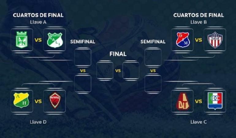 Sorteo de la Liga Águila: Nacional Vs Cali y DIM Vs Junior: los atractivos de los cuartos de final