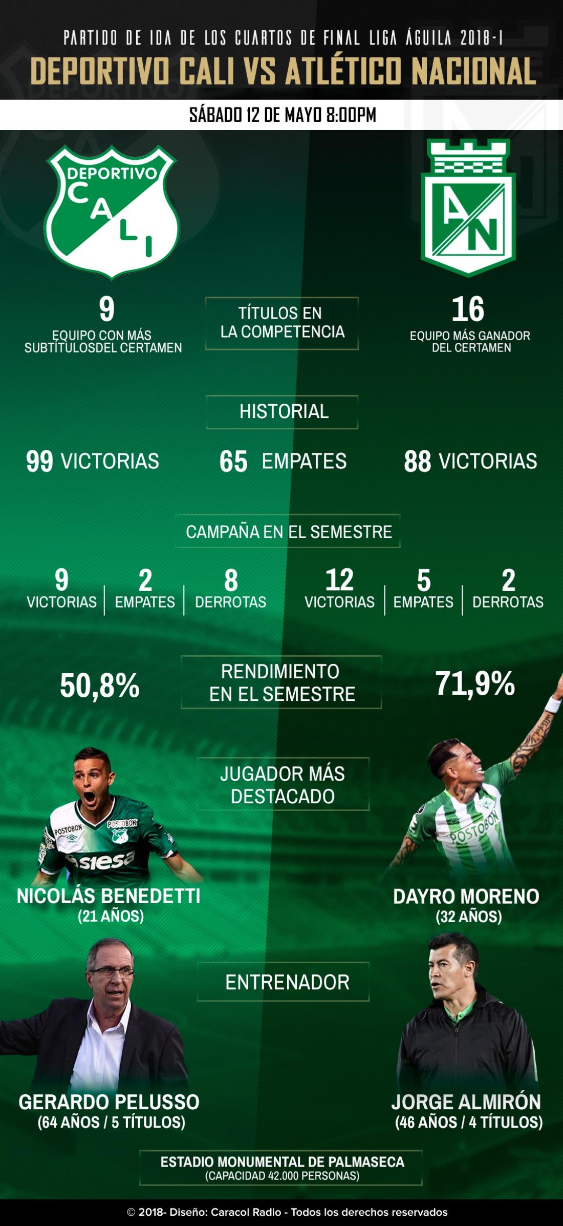 Deportivo Cali Atlético Nacional Liga Águila: Cali Vs. Nacional, duelo de dos históricos en la Liga Águila