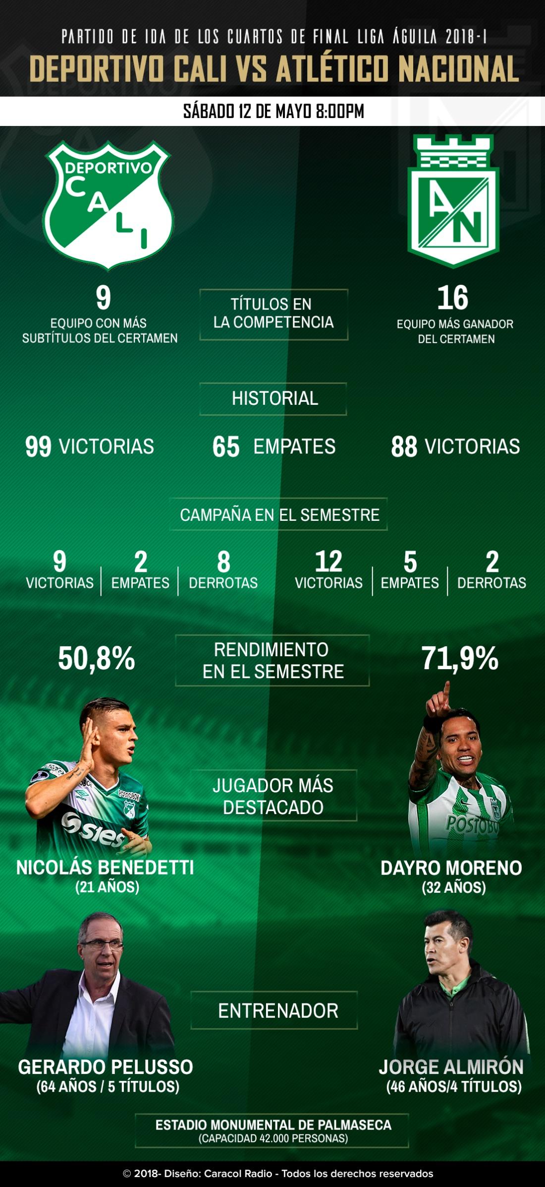 Deportivo Cali Atlético Nacional cuartos de final Liga Águila: Cali Vs. Nacional, duelo de dos históricos en la Liga Águila