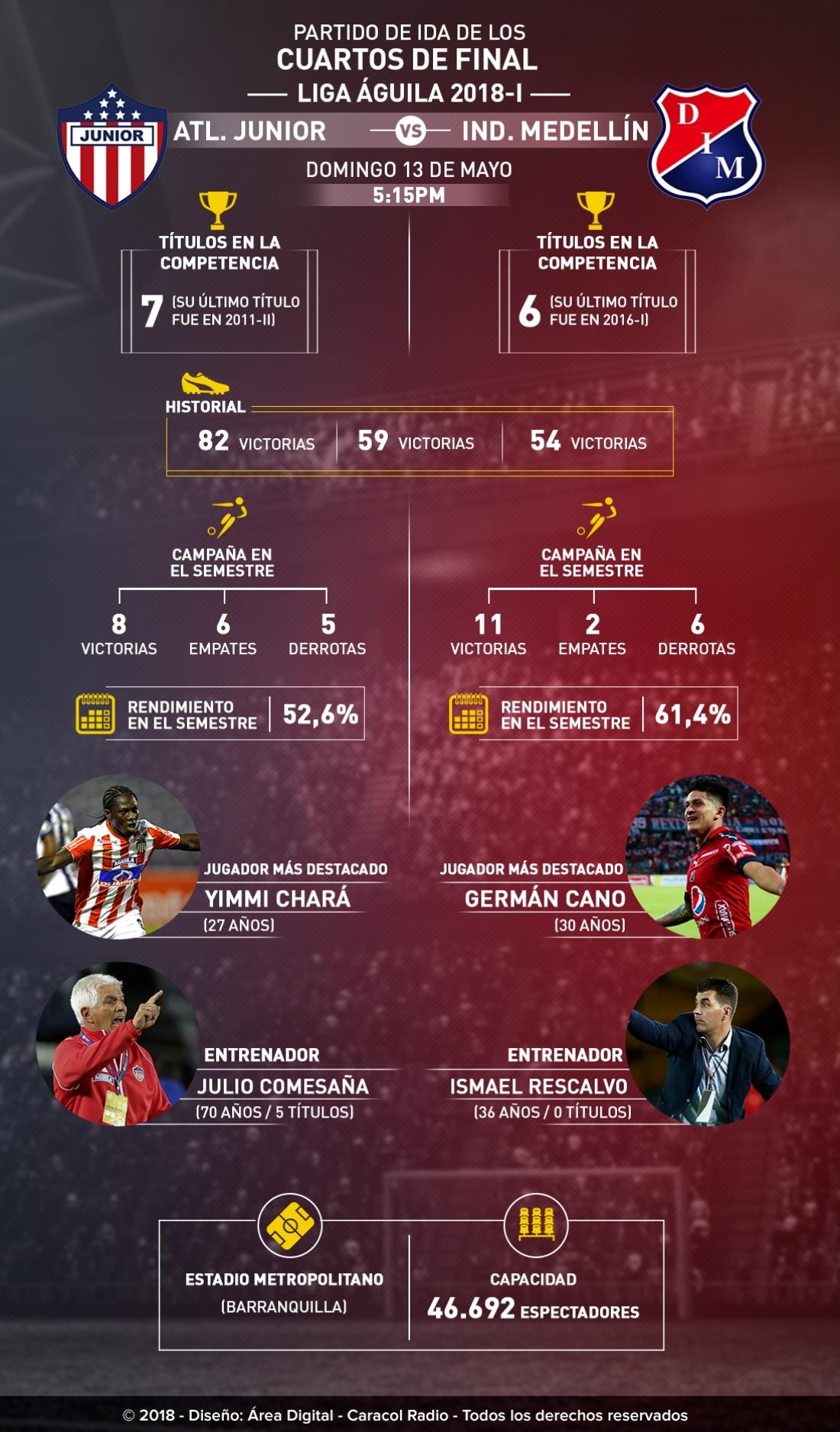 Junior Medellín cuartos de final de la Liga Águila: Junior Vs. Medellín, en Barranquilla inicia la llave