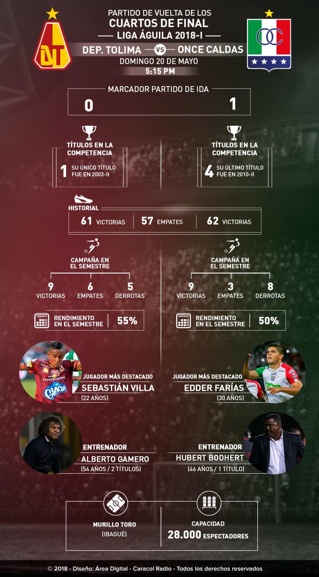 Tolima Once Caldas Liga Águila: Tolima Vs. Once Caldas, la llave finaliza en Ibagué