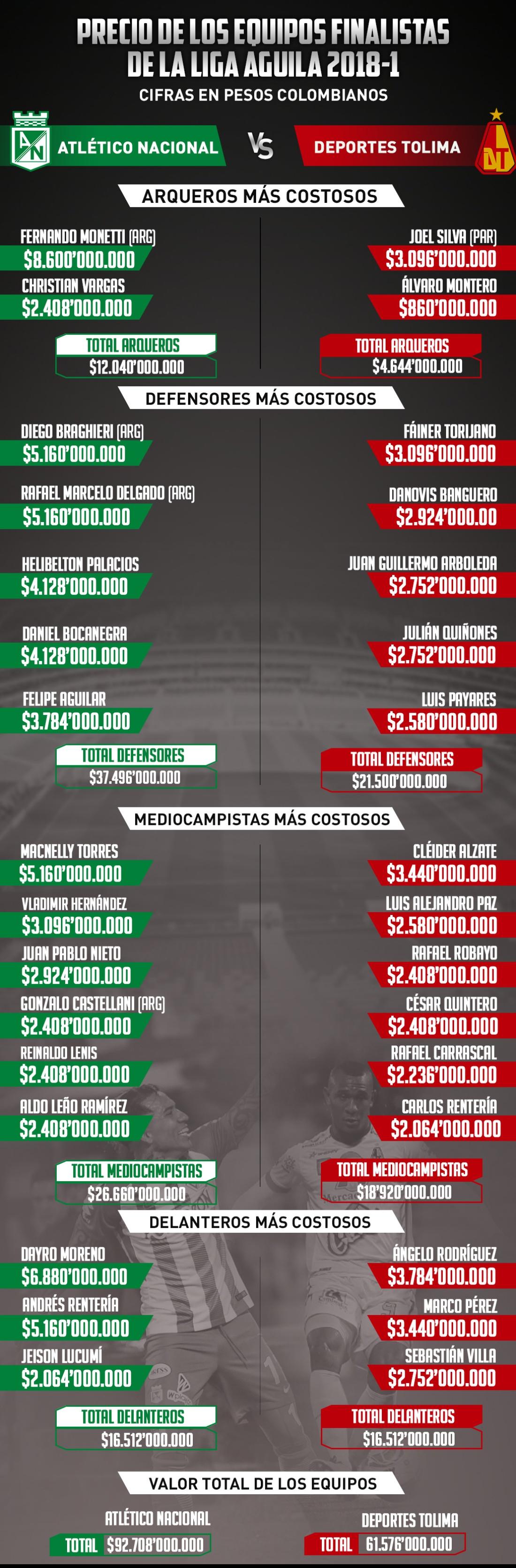 Liga Águila final Nacional Tolima: Peso por peso: el valor de las nóminas de Nacional y Tolima