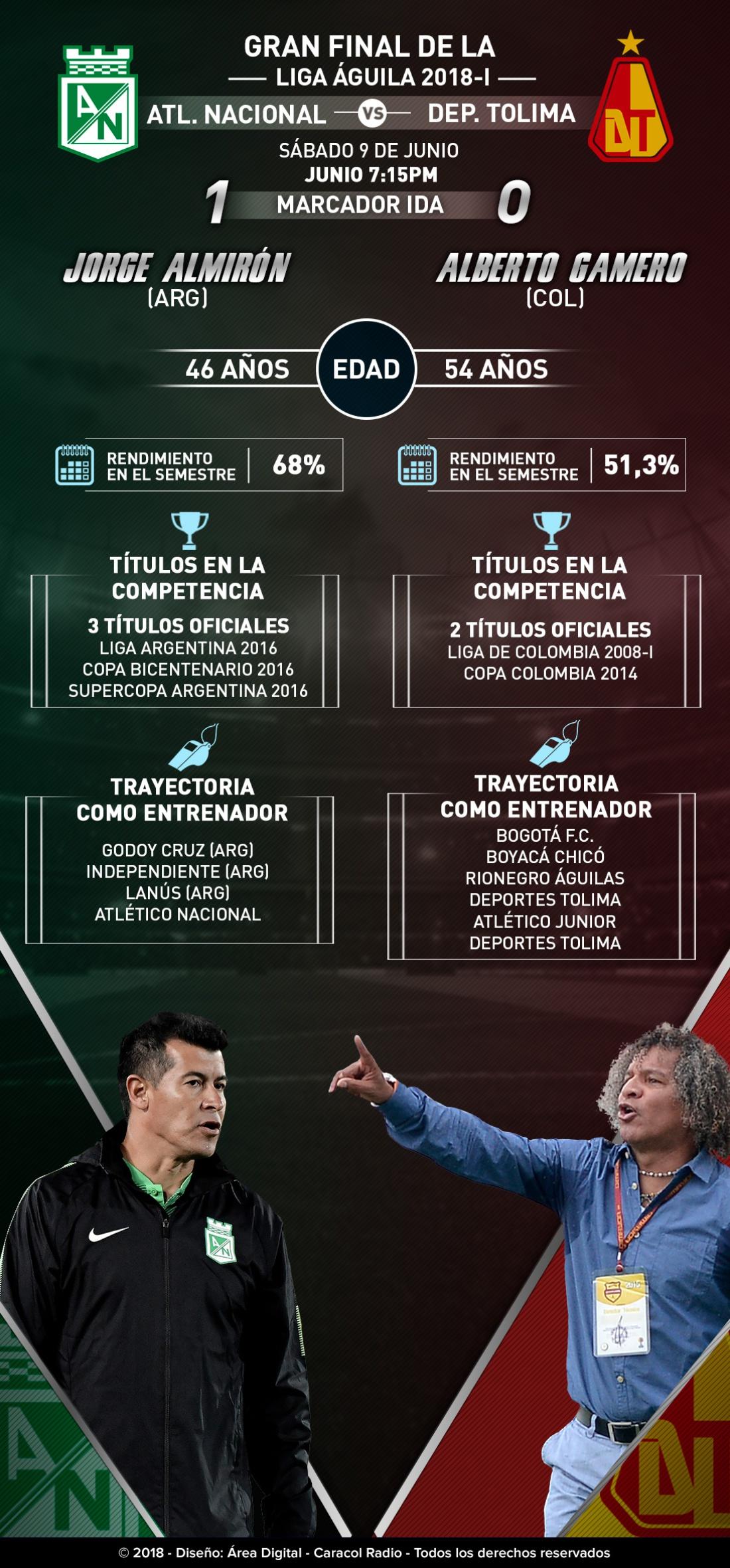 Liga Águila gran final Nacional Tolima Almirón Gamero: Duelo de estrategas en el Atanasio: Almirón Vs. Gamero