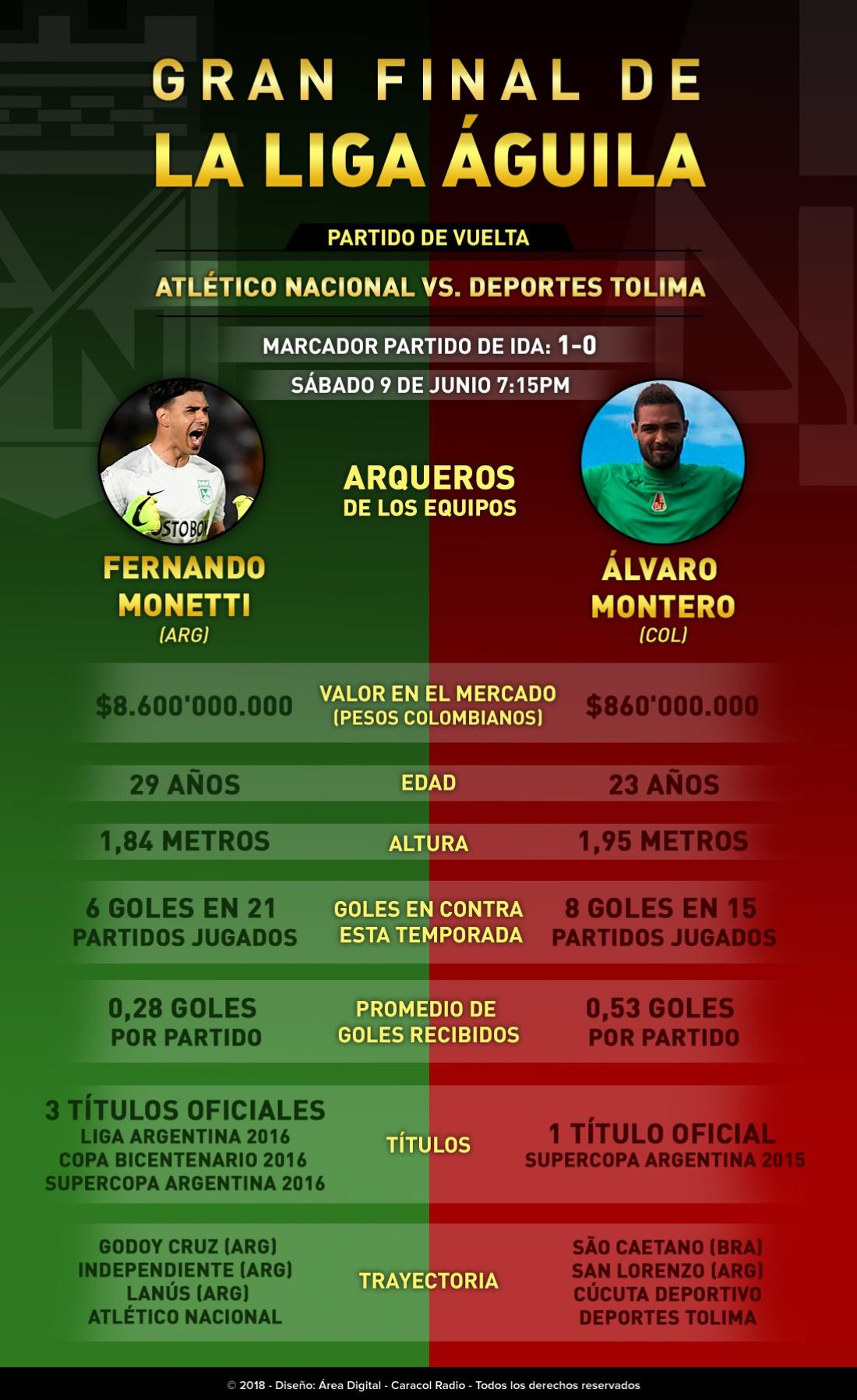 Final Liga Águila Nacional Tolima Monetti Montero: Monetti Vs. Montero: choque de guardianes bajo los tres palos