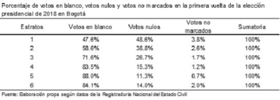 Gustavo Petro Iván Duque estratos: En Bogotá, Petro tiene los votos de estratos más bajos y Duque de los altos
