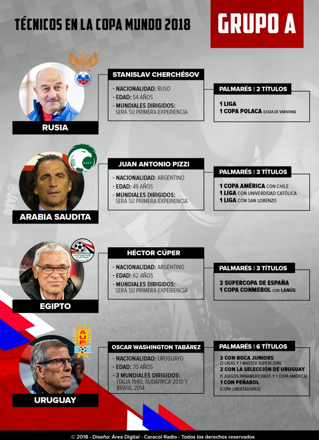 Mundial 2018: Los técnicos: La experiencia de Tabárez manda la parada en el Grupo A
