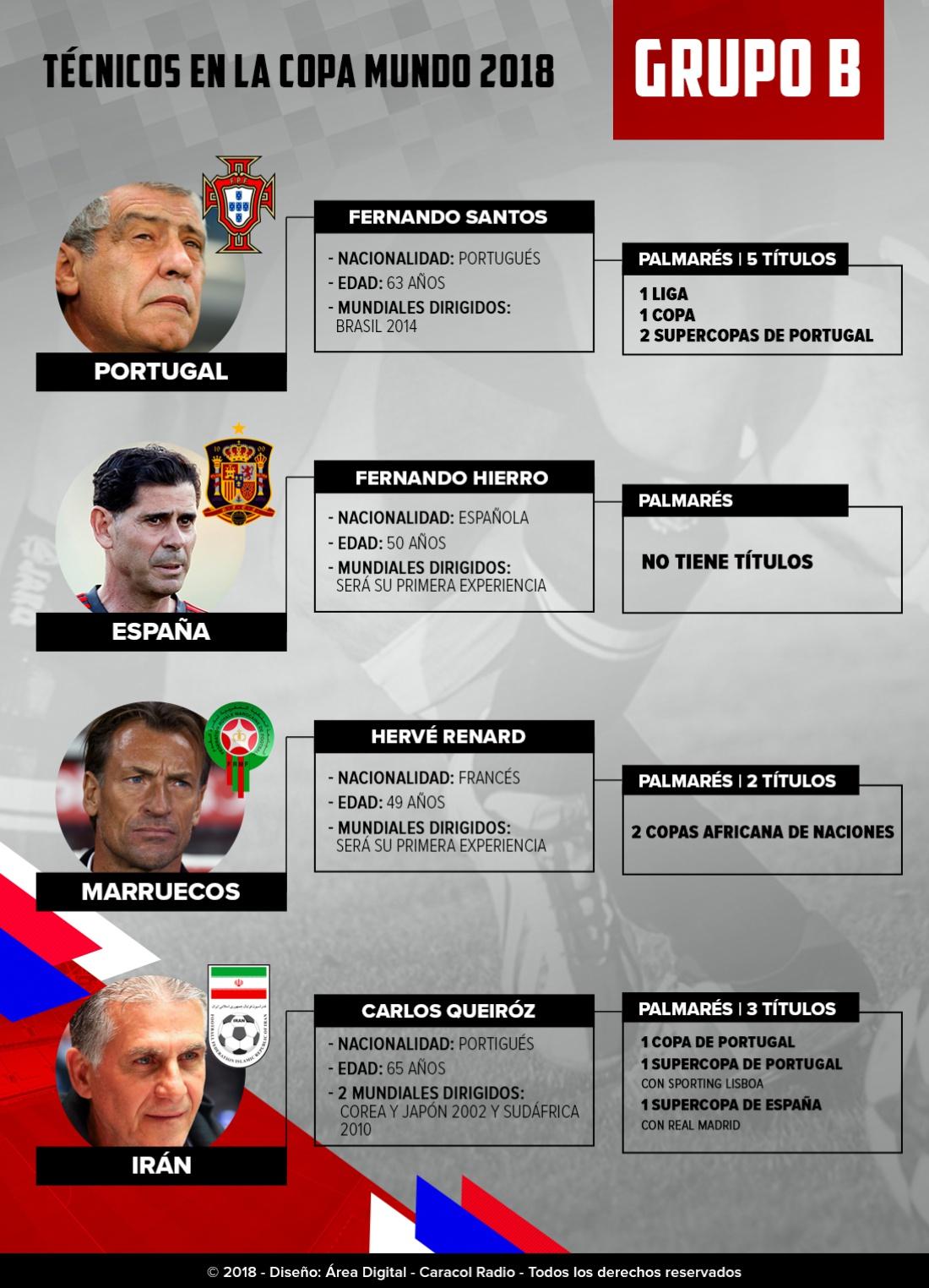 Mundial 2018: Los técnicos: Fernando Hierro será la gran novedad en el Grupo B