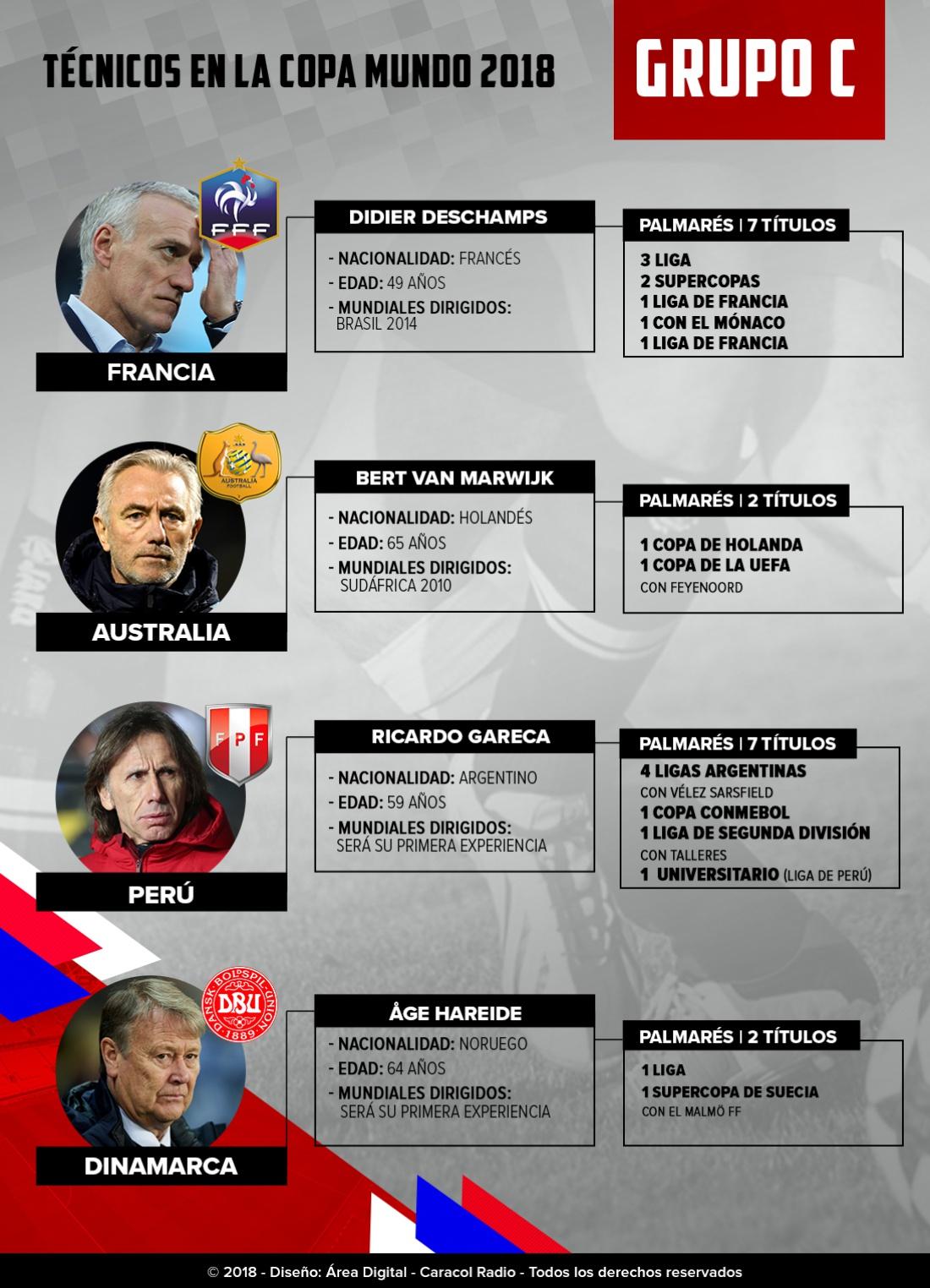 Mundial 2018: Los técnicos: Gareca y Deschamps, los destacados en el Grupo C