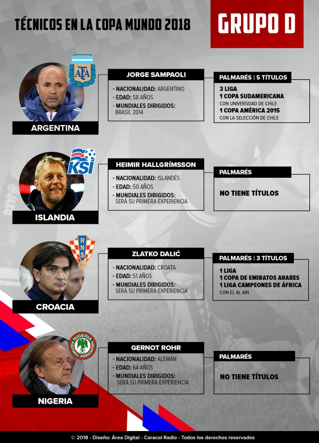 Mundial 2018: Los técnicos: Sampaoli, el único estratega que no debuta en el Grupo D