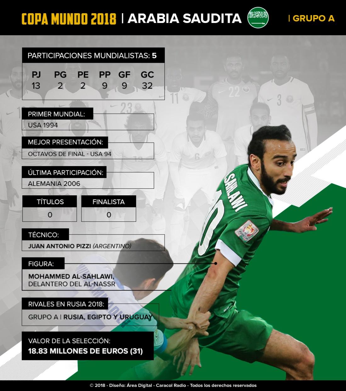 Mundial 2018: Arabia Saudita: el equipo árabe buscará llegar a octavos por 2da vez