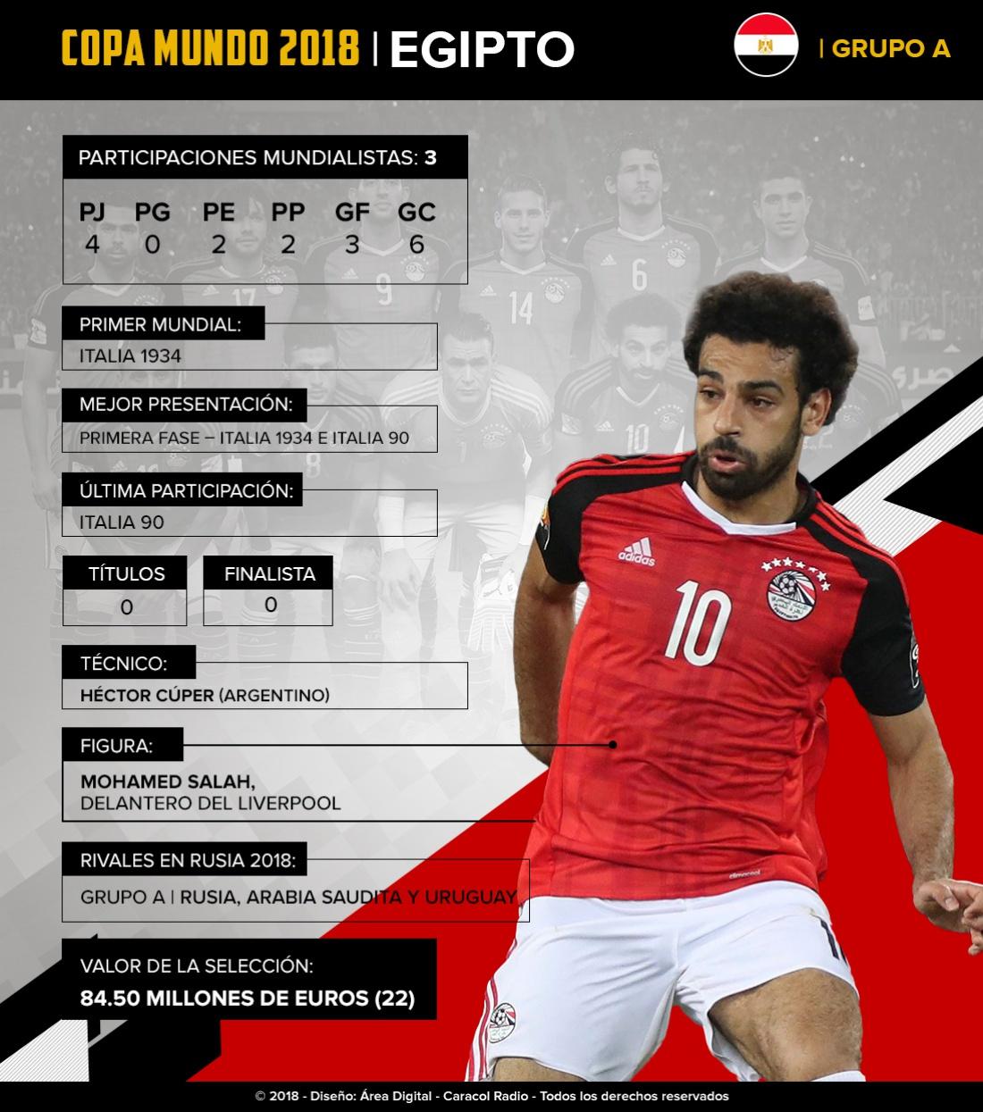 Mundial 2018: Egipto: De la mano de Salah, buscarán ganar su primer partido en Mundiales