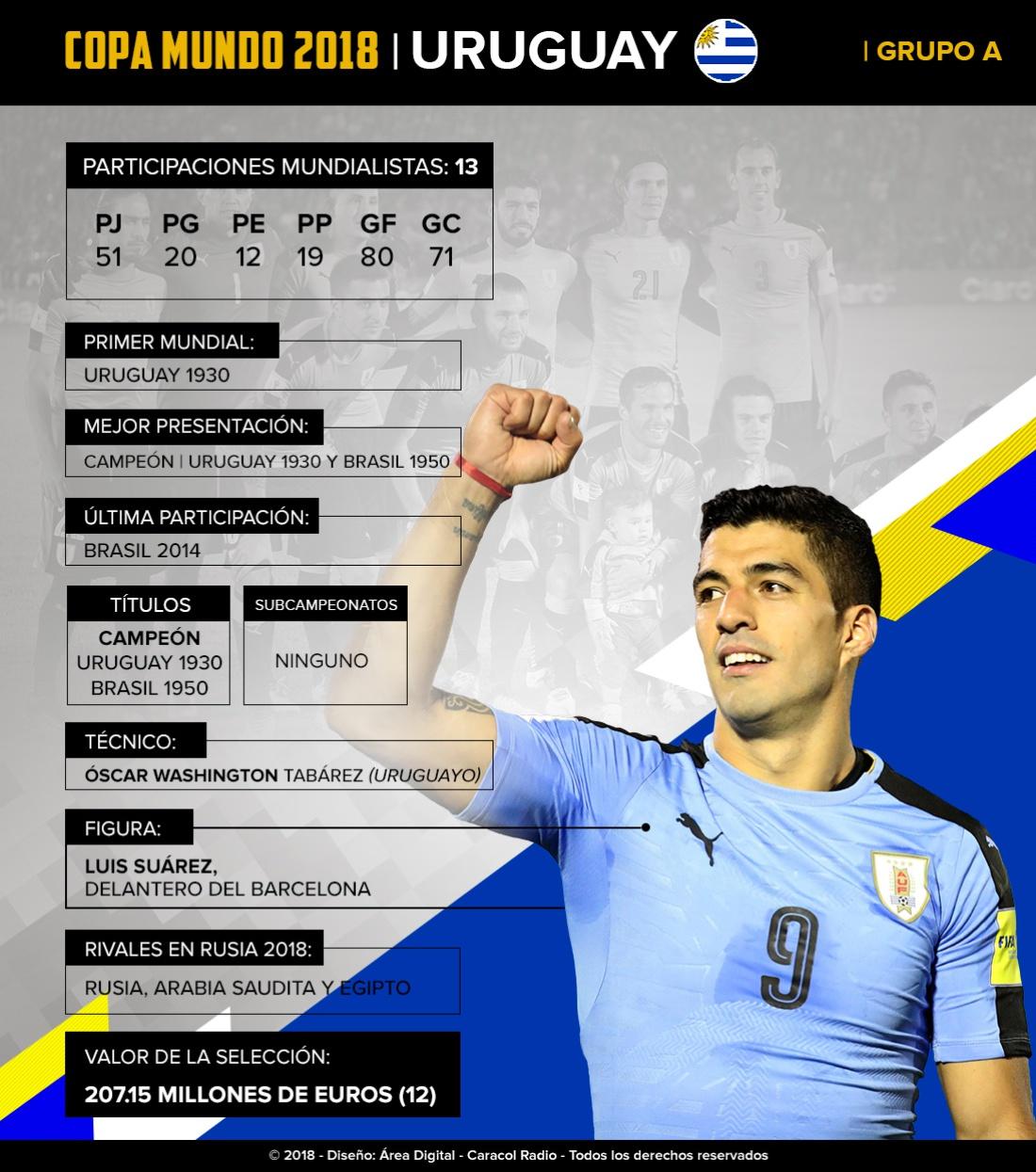 Mundial 2018: Uruguay: El equipo sudamericano irá por su tercera Copa del Mundo