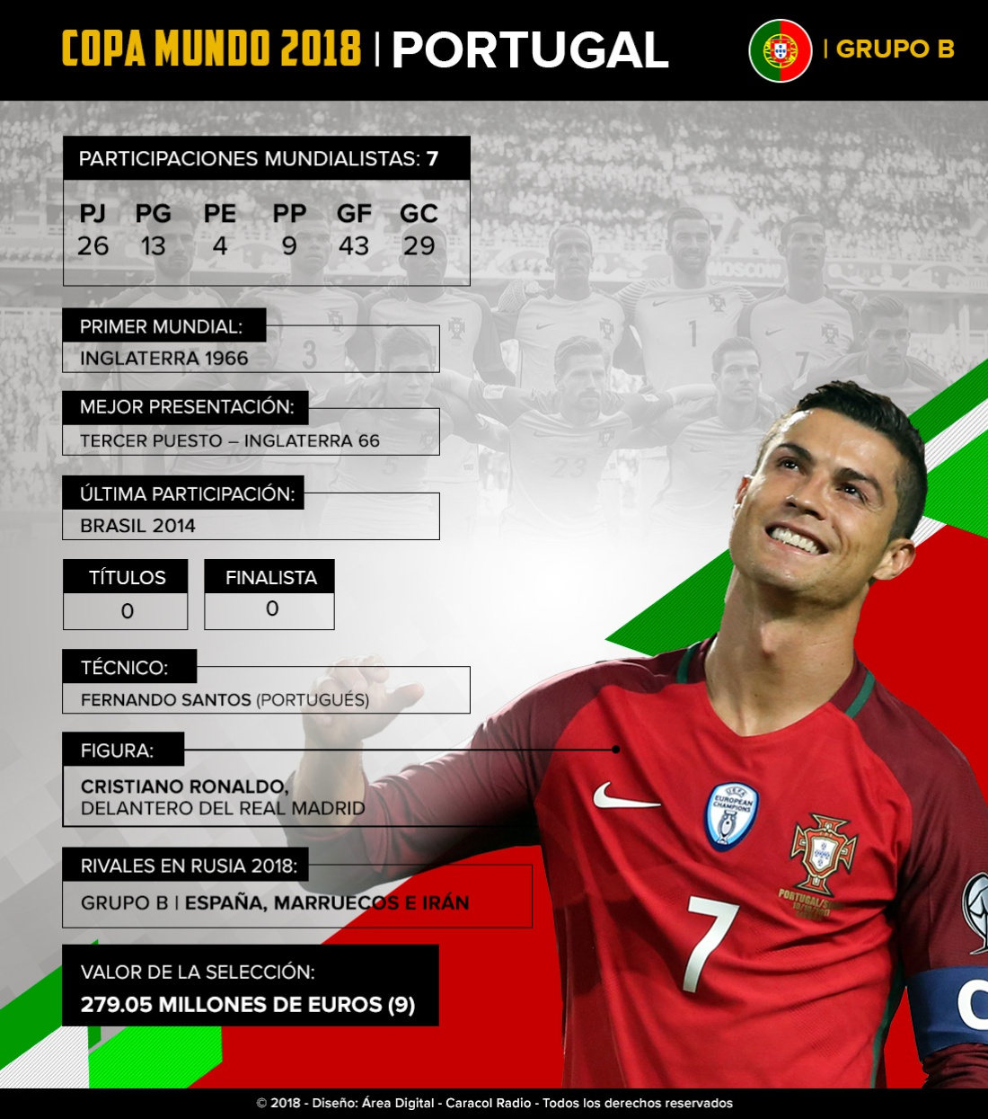 mundial 2018: Portugal: De la mano de Cristiano buscarán su primer título Mundial