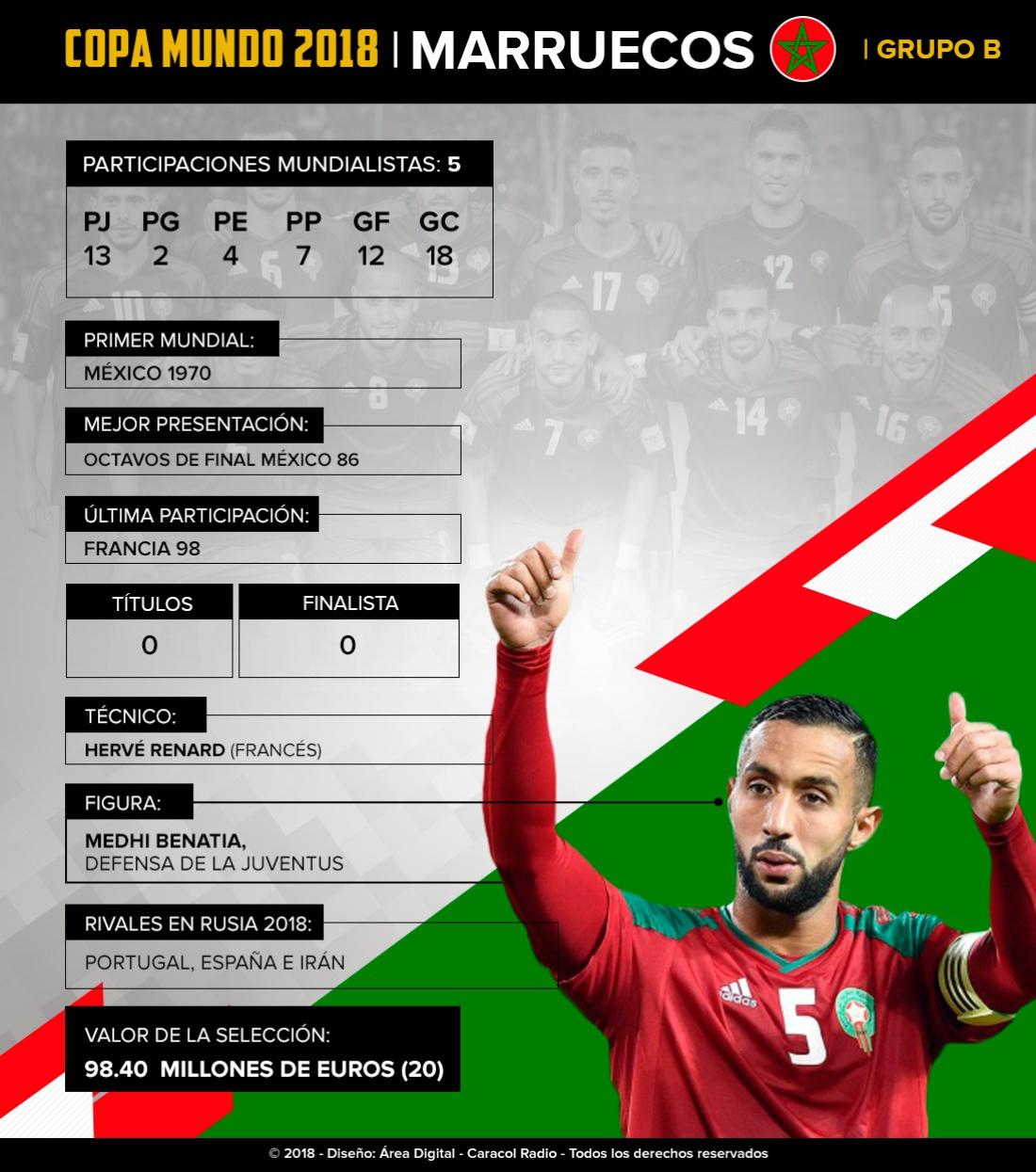 Mundial 2018: Marruecos: Los africanos buscarán llegar a Octavos de final por segunda vez