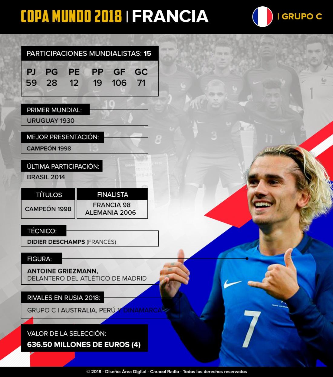 Mundial 2018: Francia: Con una gran generación 'Les Blues' irán por su segunda Copa