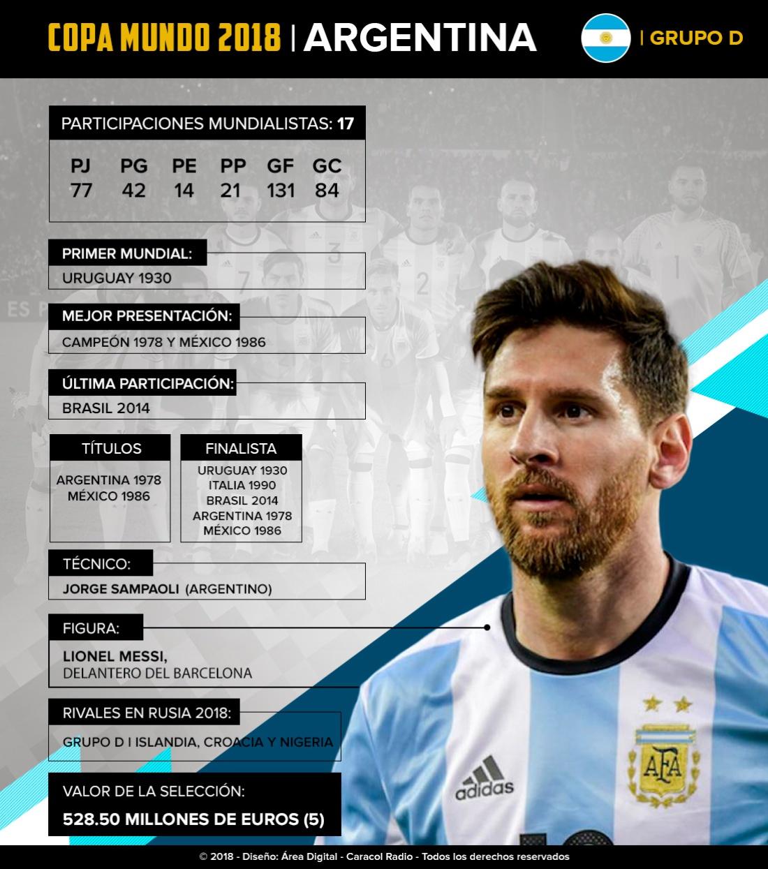 Mundial 2018: Argentina: Messi guiará a la 'Albiceleste' en busca de su tercer Mundial