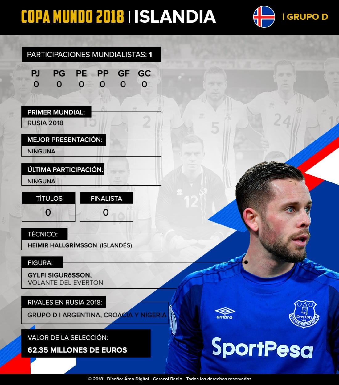 Mundial 2018: Islandia: En su debut en Mundiales, buscarán hacer una buena Copa