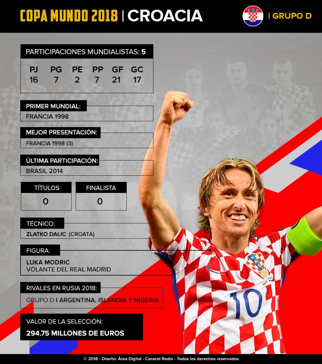 Mundial 2018: Croacia: Con Modric cómo figura, buscarán repetir lo hecho en Francia 98