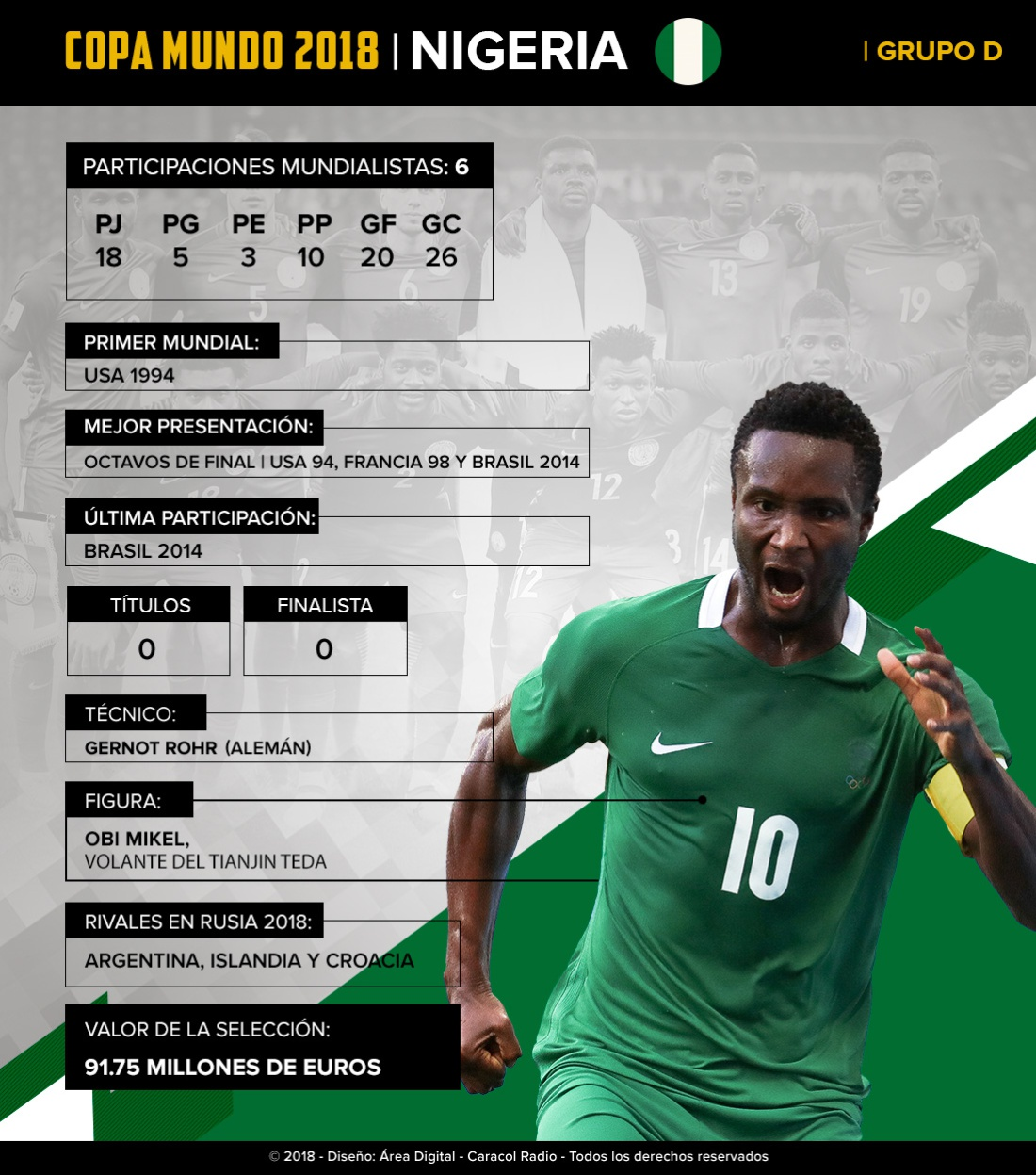 Mundial 2018: Nigeria: Los africanos intentarán llegar más lejos de los octavos de final