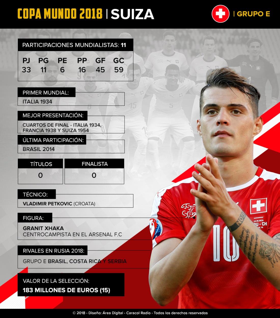 Mundial 2018: Suiza: El combinado europeo buscará llegar a semifinales por primera vez