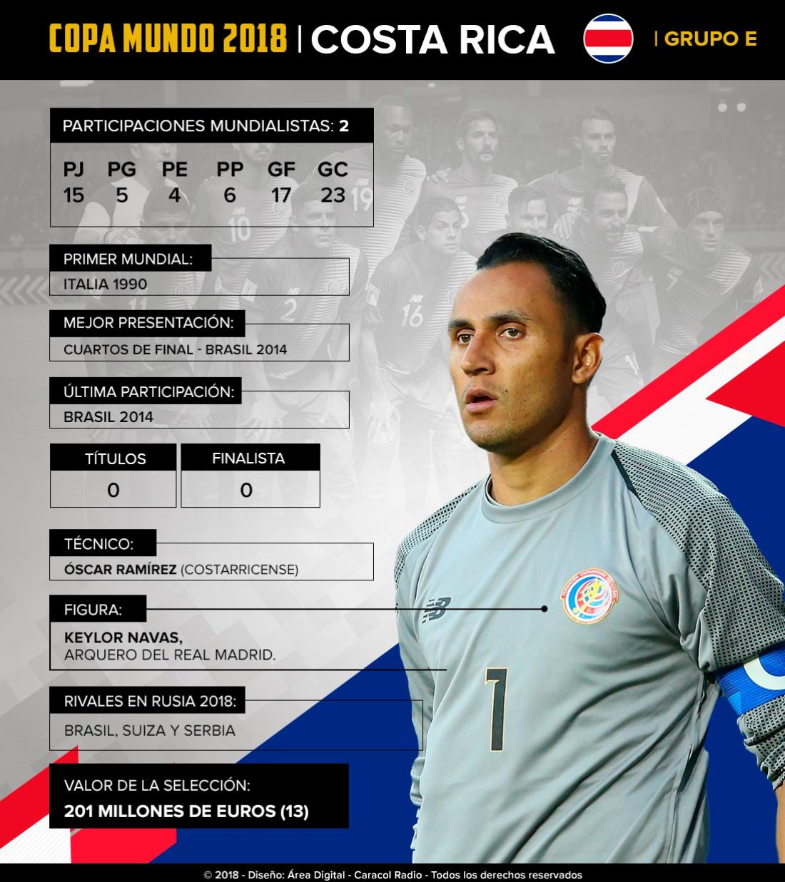 Mundial 2018: Costa Rica: Con Keylor como figura, intentarán superar lo de Brasil 2014