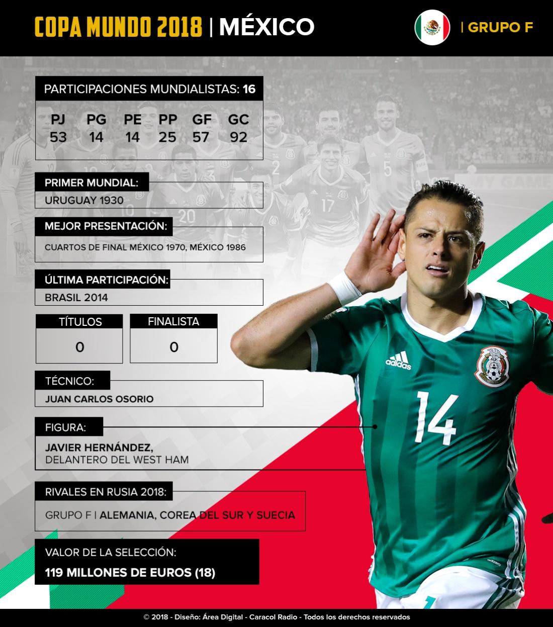 Mundial 2018: México: De la mano de Osorio buscarán hacer su mejor Mundial de la historia