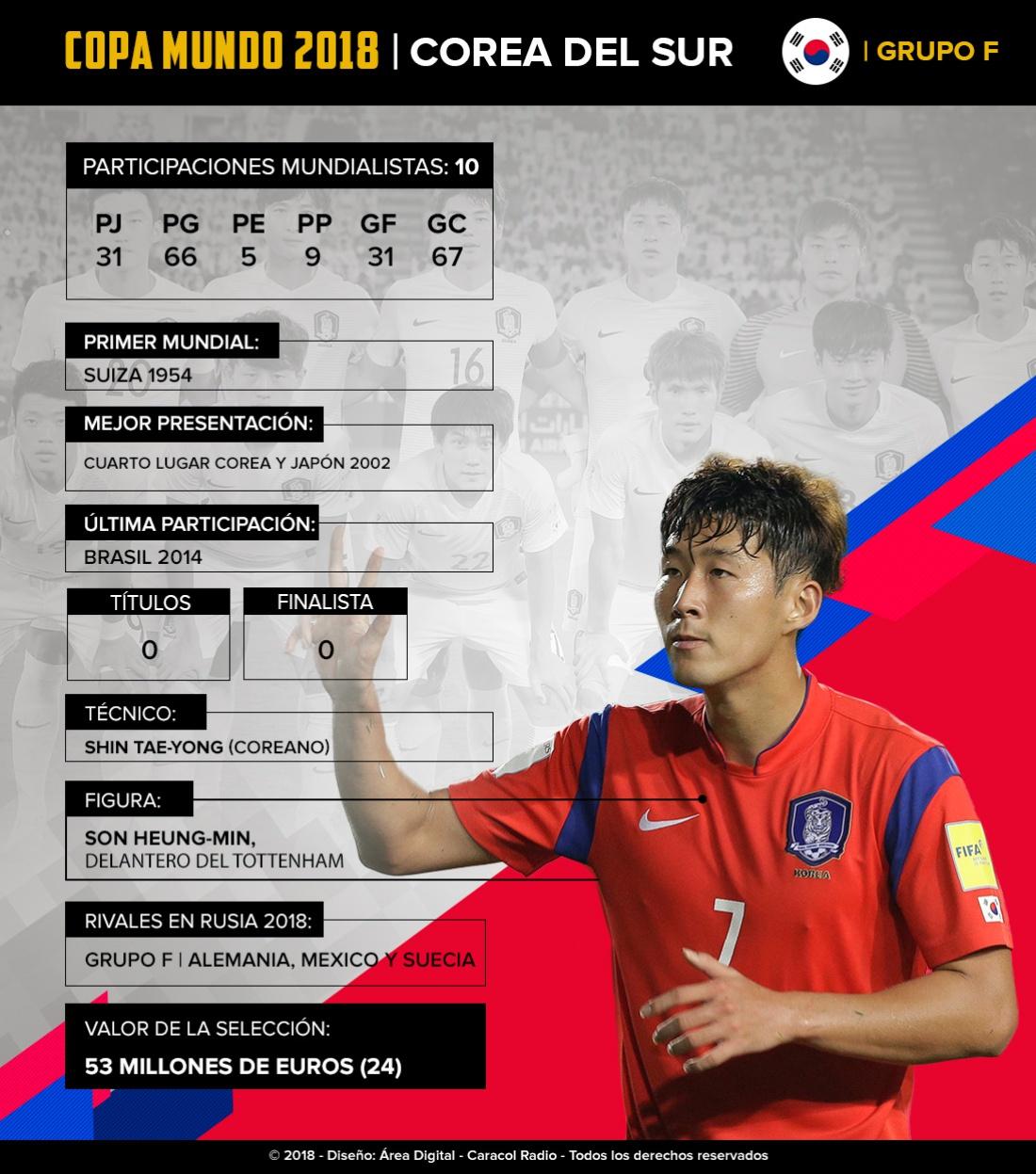 Mundial 2018: Corea del Sur: Los asiáticos intentarán avanzar en un grupo complicado