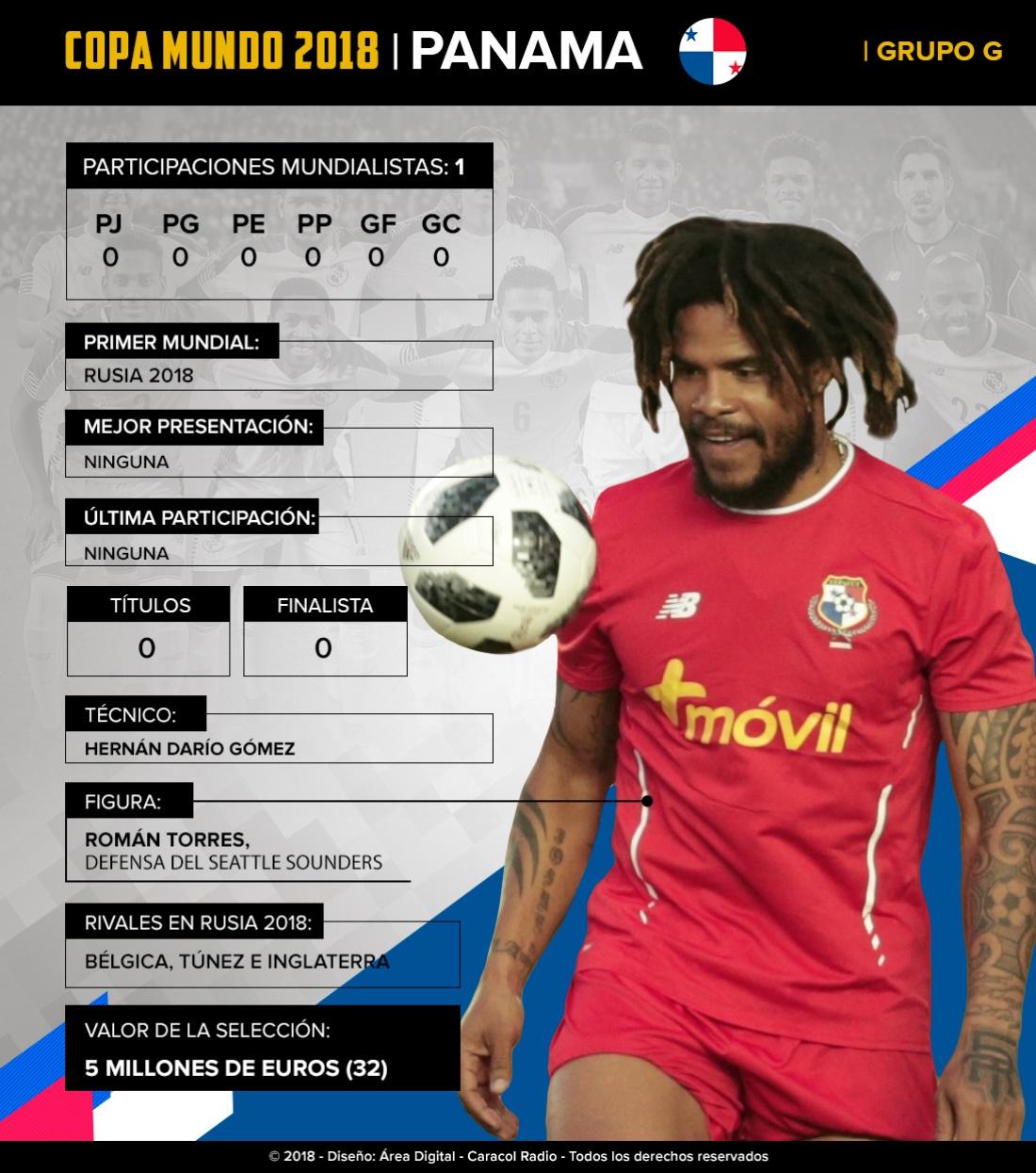 Mundial 2018: Panamá: Con el 'Bolillo' a la cabeza, debutarán en Mundiales