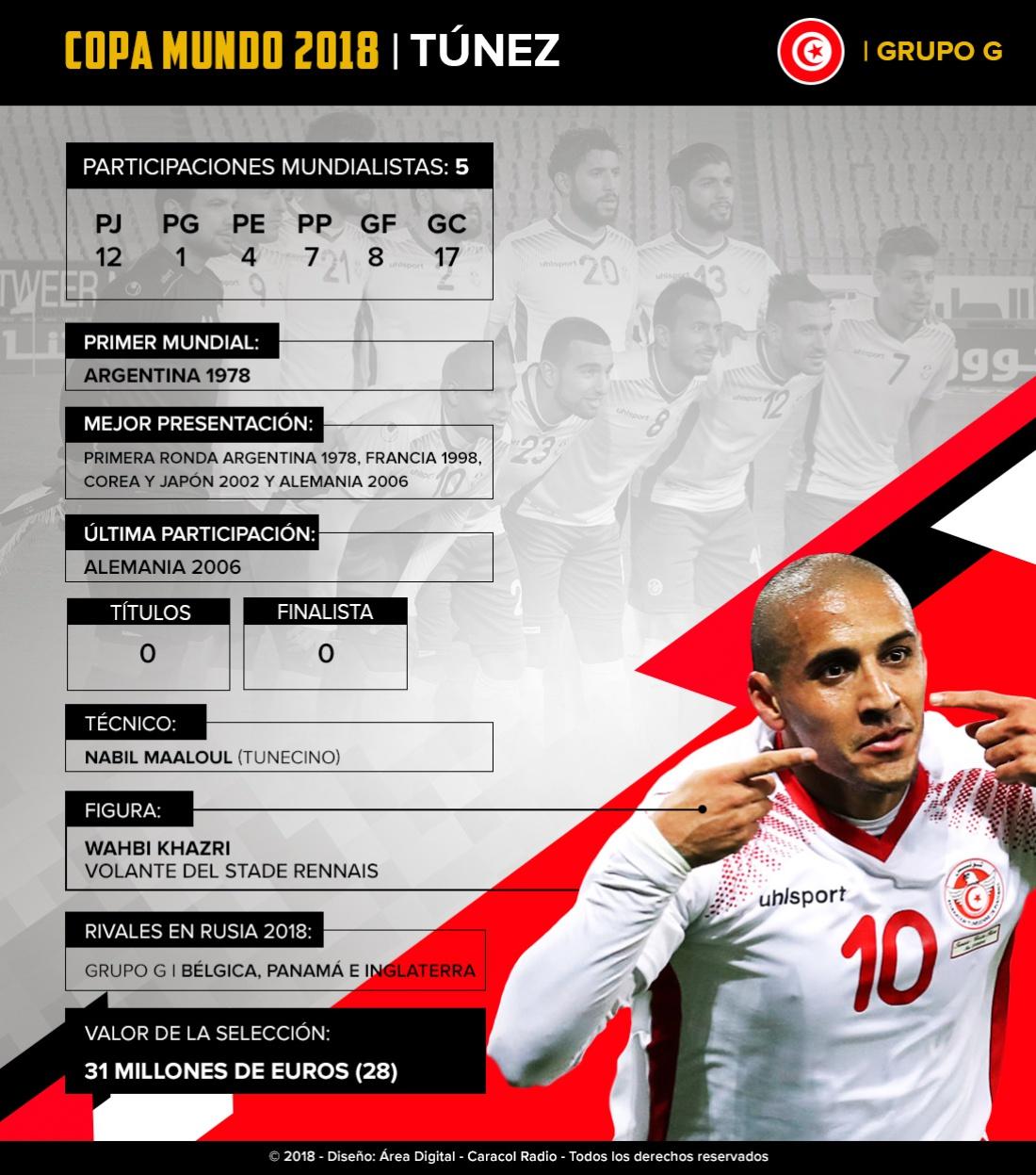 Mundial 2018: Túnez: El equipo africano intentará llegar a Octavos por primera vez