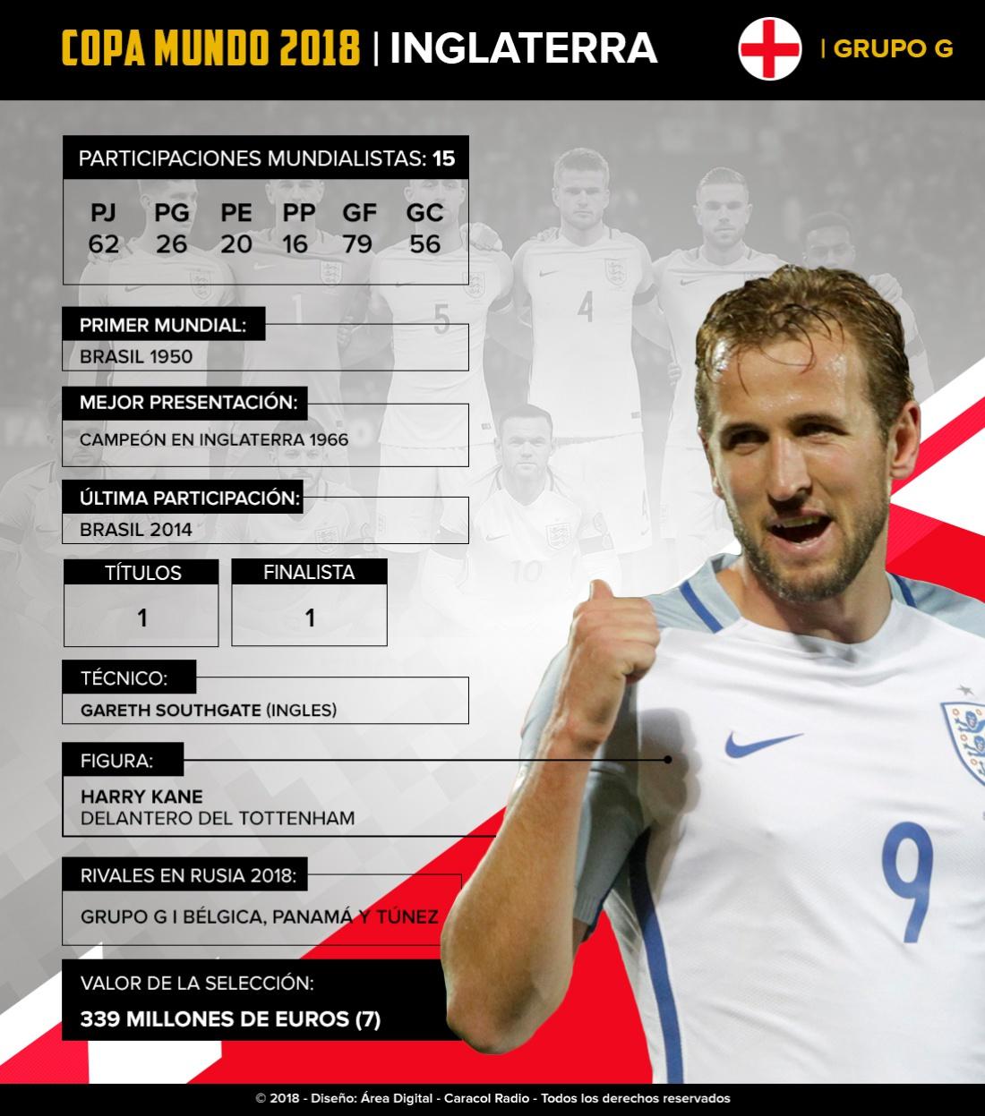 Mundial 2018: Inglaterra: un equipo joven que intentará ganar su segunda Copa del Mundo
