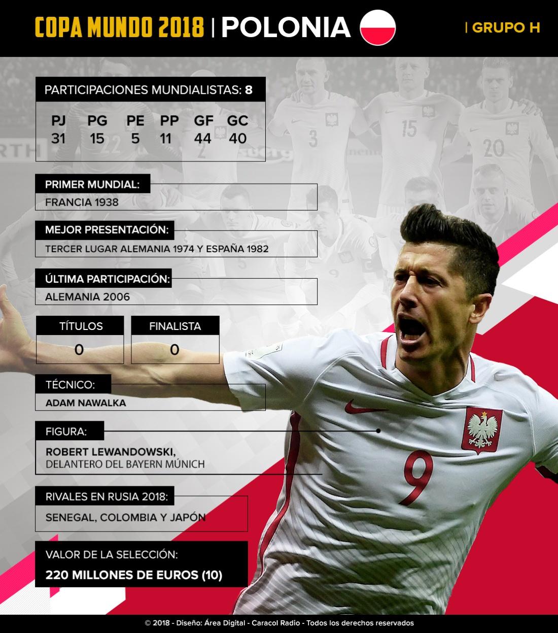 Mundial 2018: Polonia: Con Lewandowski, esperan llegar lejos en territorio ruso