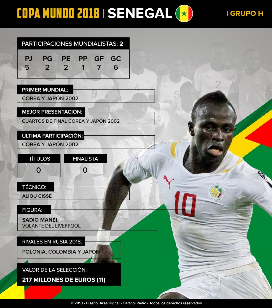 Mundial 2018: Senegal: Con Mané al frente, buscarán repetir lo de Corea y Japón 2002