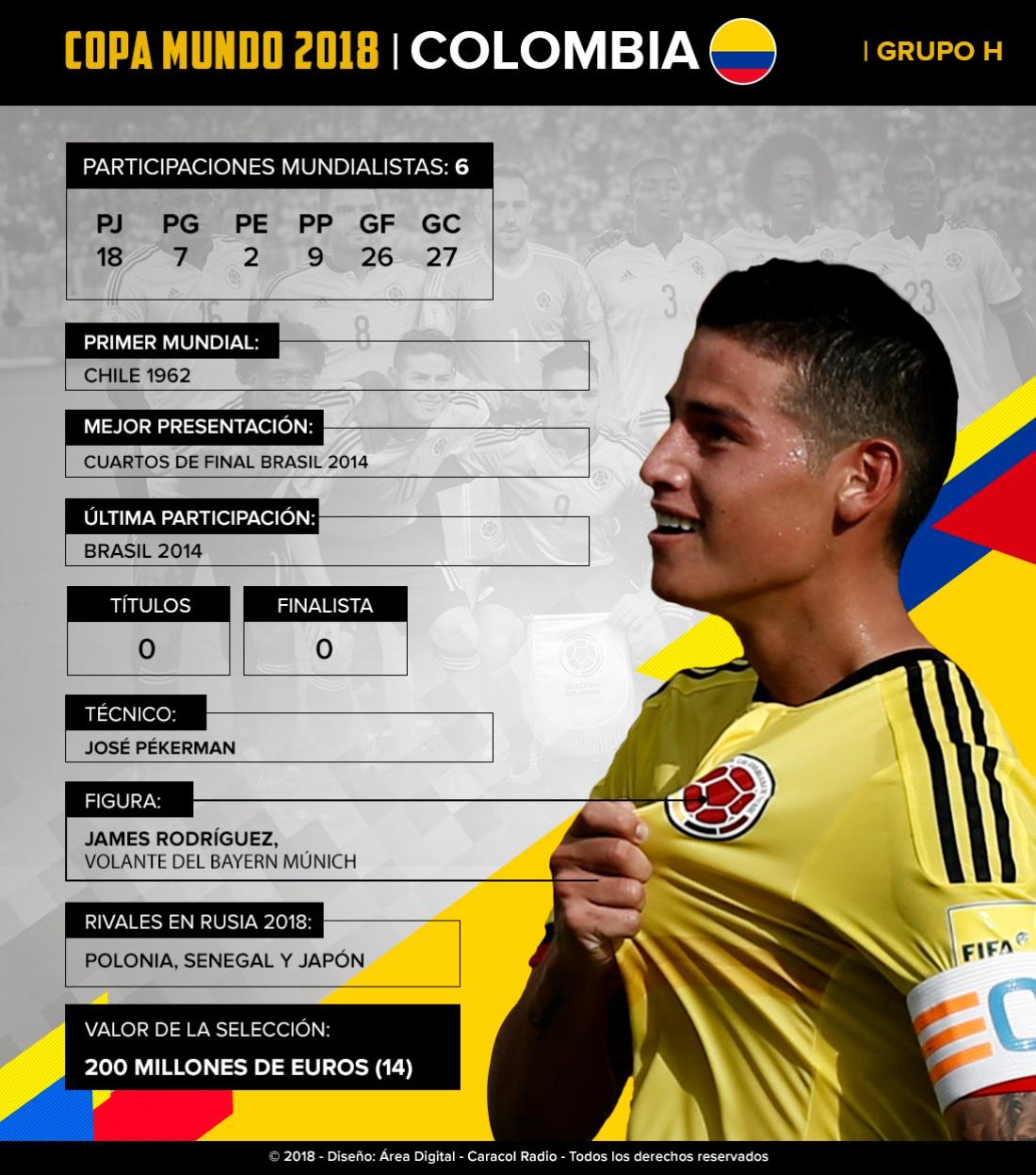 Mundial 2018: Colombia: El sueño mundialista de la mano de Falcao y James