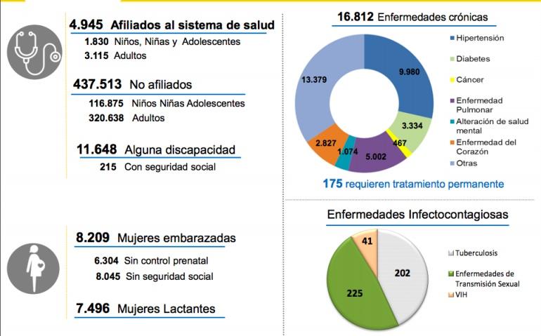 enfermedades contagiosas: Aumenta la llegada de venezolanos con enfermedades crónicas y transmisibles