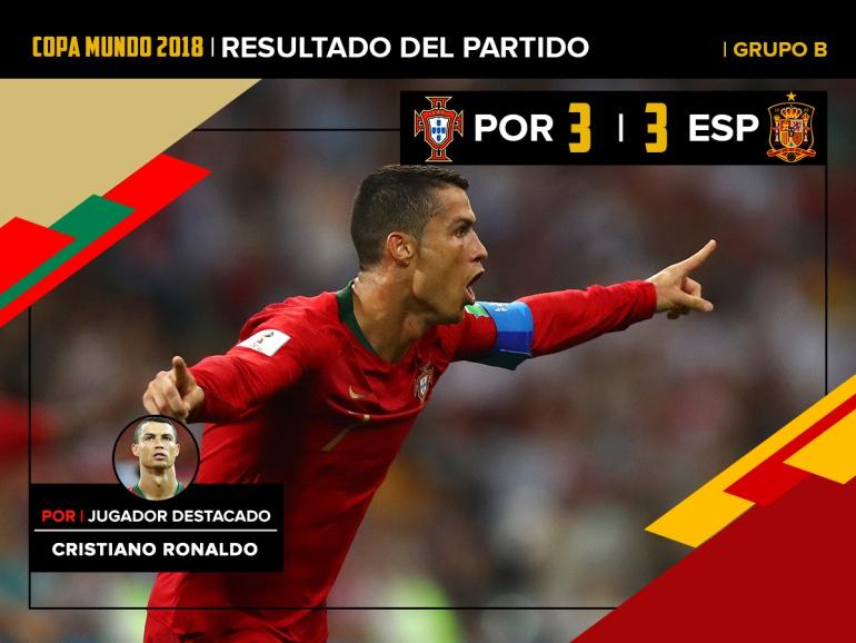 Cristiano Ronaldo Mundial de Rusia Portugal España: Cristiano Ronaldo, elegido hombre del partido con tres goles