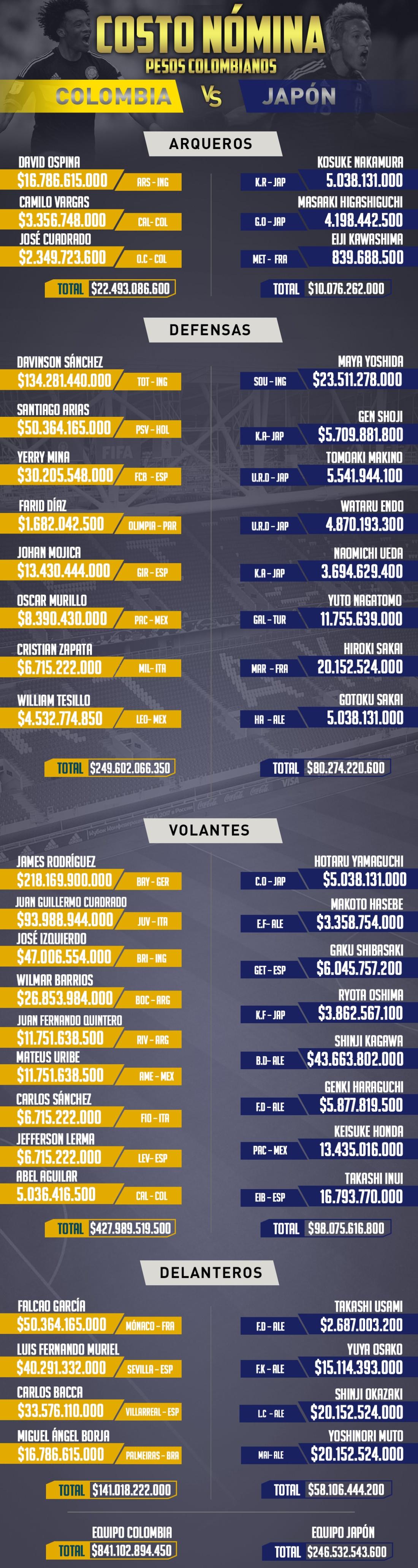 colombia japon on line mundial rusia 2018: Peso por peso: valor de las nóminas de Colombia y Japón