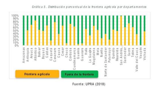 agricultura colombiana: Así quedó la delimitación de la Frontera agrícola en Colombia