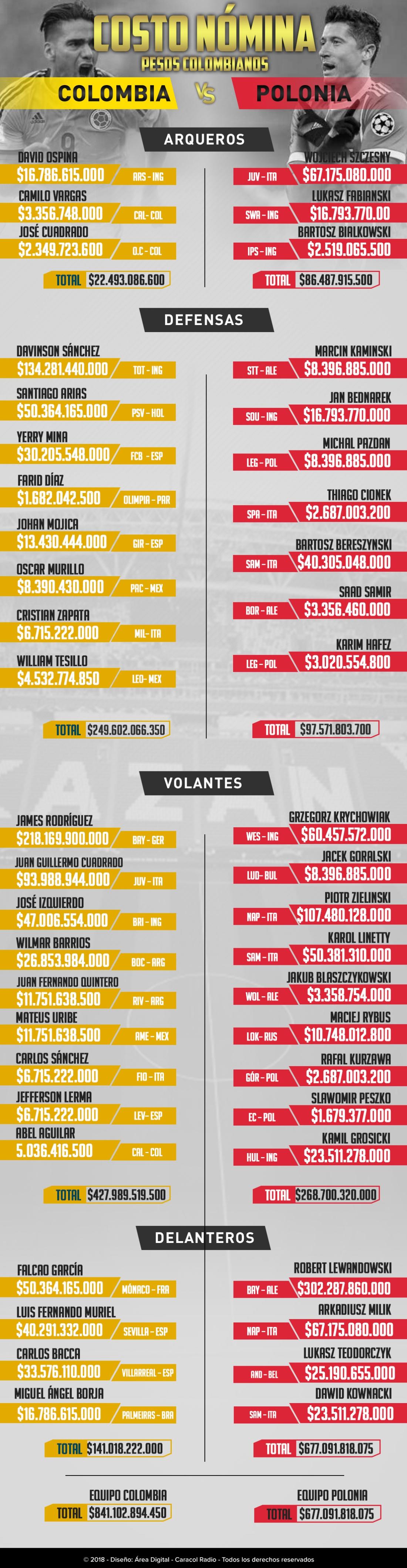 Mundial 2018: Peso por peso: el costo de las nóminas de Colombia y Polonia